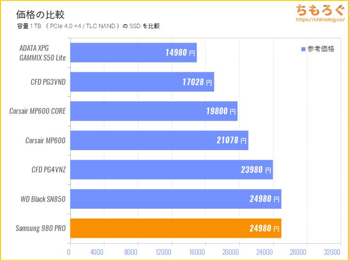 Samsung 980 PROの価格比較(1TB)