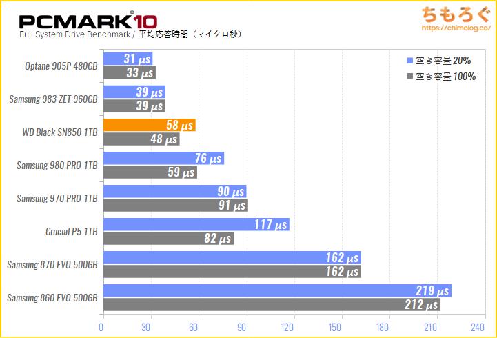 WD Black SN850の実用性能をPCMark 10でテスト