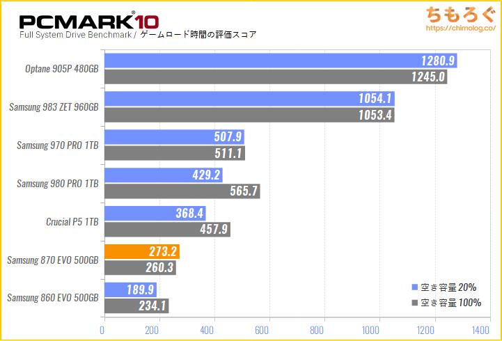 Samsung 870 EVOの実用性能をPCMark 10でテスト