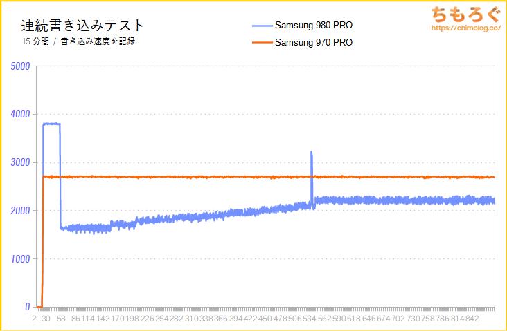 Samsung 980 PROの連続書き込み性能(15分)をテスト