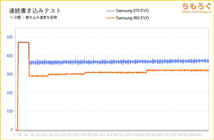 Samsung 870 EVOの連続書き込み性能(15分)をテスト