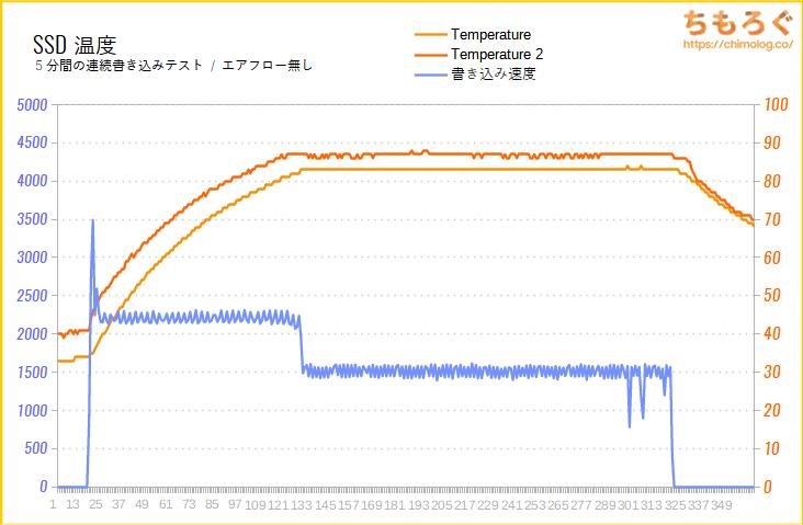 Samsung 980 PROのSSD温度をテスト(高負荷時)