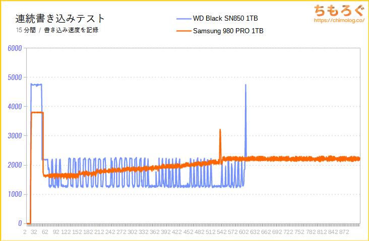 WD Black SN850の連続書き込み性能(15分)をテスト