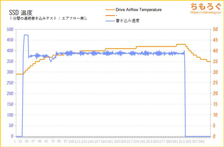 Samsung 870 EVOのSSD温度をテスト(高負荷時)