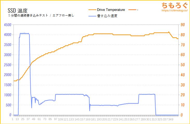 Seagate FireCuda 520のSSD温度をテスト(高負荷時)