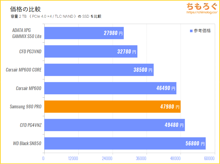 Samsung 980 PROの価格比較(2TB)