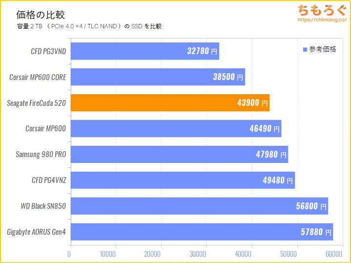 Seagate FireCuda 520の価格を比較