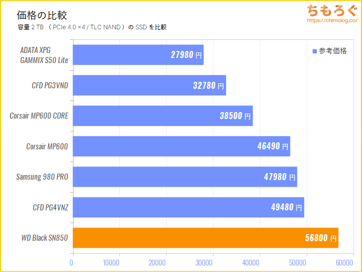 WD Black SN850の価格を比較