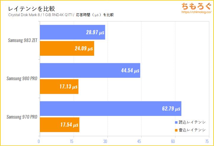 Samsung 980 PRO(Crystal Disk Mark 8で応答時間を比較)