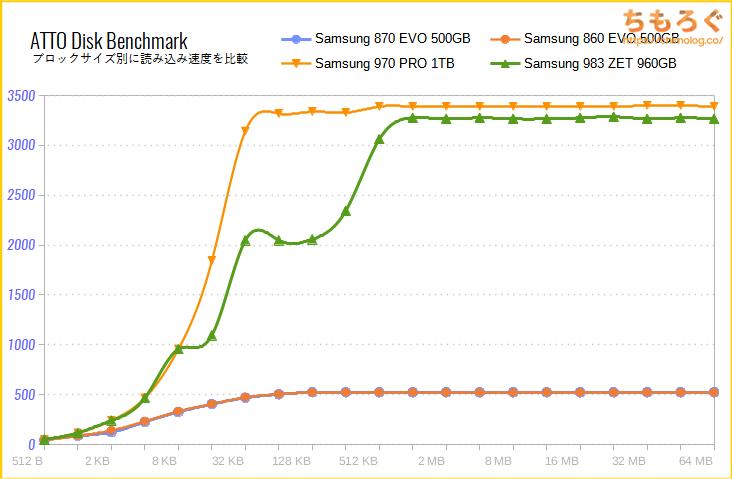 Samsung 870 EVOをベンチマーク(ATTO Disk Benchmark)
