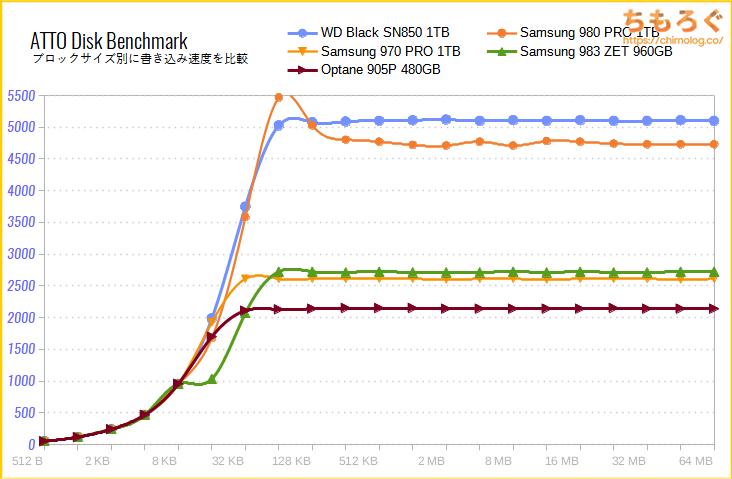WD Black SN850をベンチマーク(ATTO Disk Benchmark)