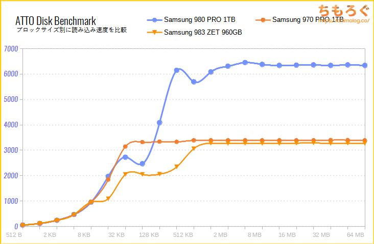 Samsung 980 PROをベンチマーク(ATTO Disk Benchmark)