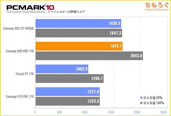 Samsung 980 PROの実用性能をPCMark 10でテスト