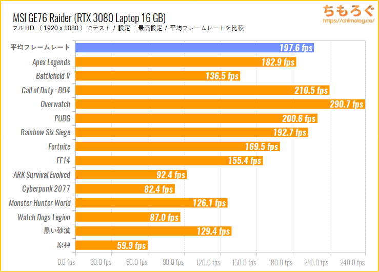 MSI GE76 Raider(RTX 3080 Laptop GPU 16GB)のゲーム性能
