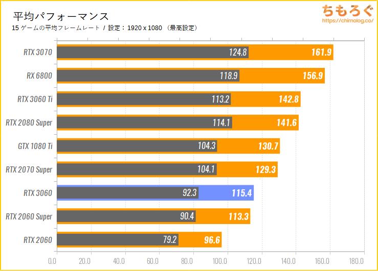 ASUS TUF RTX 3060 GAMING OCのベンチマーク比較:平均パフォーマンス
