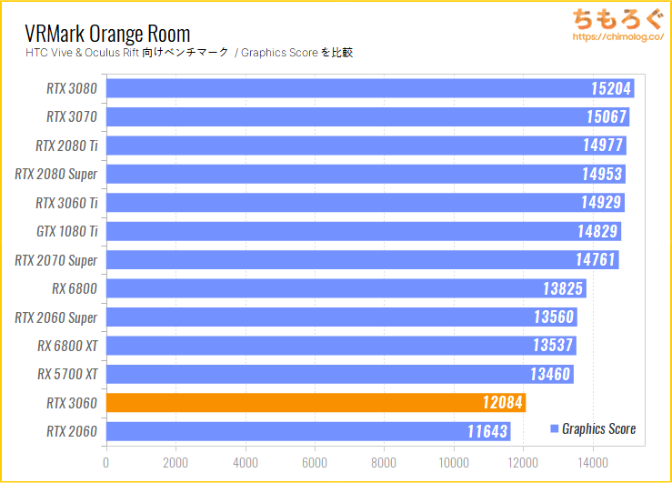 ASUS TUF RTX 3060 GAMING OCのベンチマーク比較:VRMark Orange Room