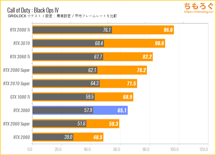 ASUS TUF RTX 3060 GAMING OCのベンチマーク比較:Call of Duty : Black Ops IV