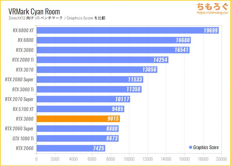 ASUS TUF RTX 3060 GAMING OCのベンチマーク比較:VRMark Cyan Room