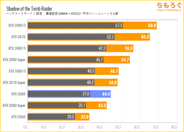 ASUS TUF RTX 3060 GAMING OCのベンチマーク比較:Shadow of the Tomb Raider