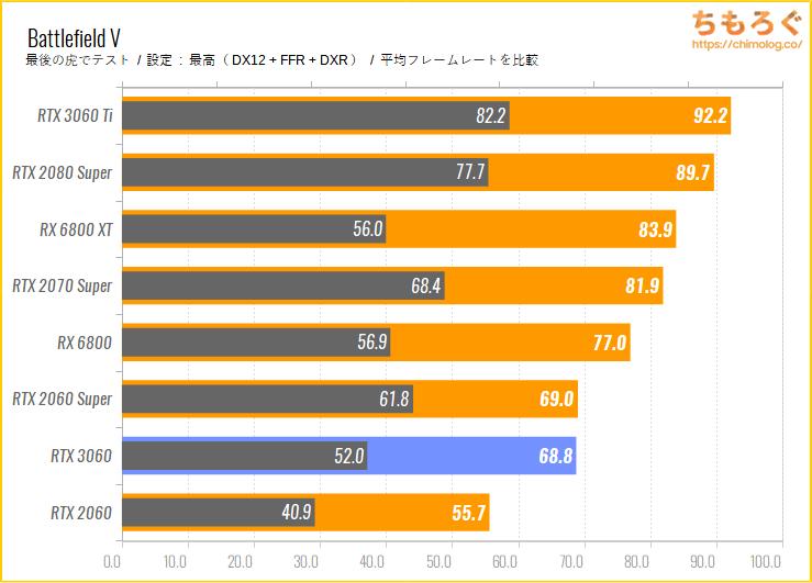 GeForce RTX 3060のベンチマーク比較:レイトレーシングの性能をチェック