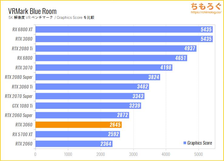 ASUS TUF RTX 3060 GAMING OCのベンチマーク比較:VRMark Blue Room