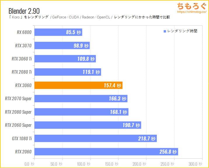 GeForce RTX 3060のベンチマーク比較:Blender Koro(GPUレンダリング)