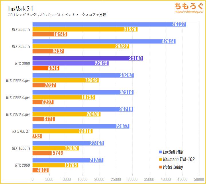 GeForce RTX 3060のベンチマーク比較:LuxMark(GPUレンダリング)