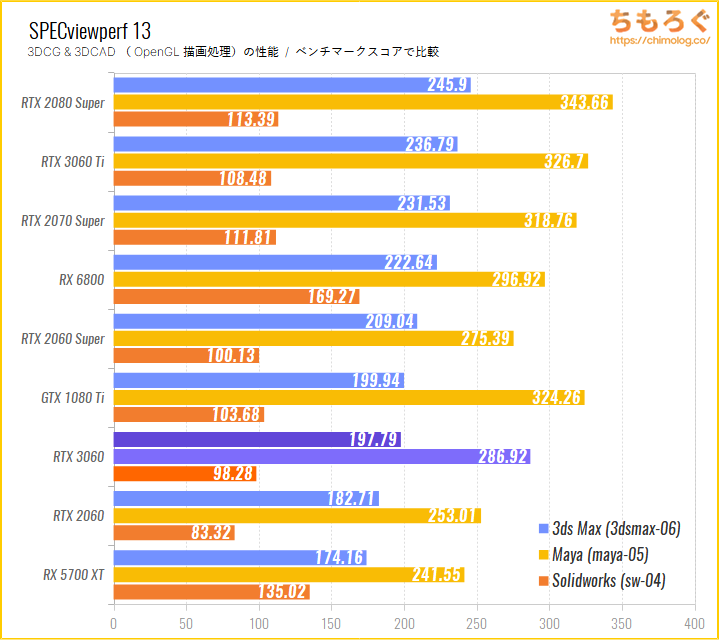 GeForce RTX 3060のベンチマーク比較:SPECviewperf 13(OpenGL描画性能)
