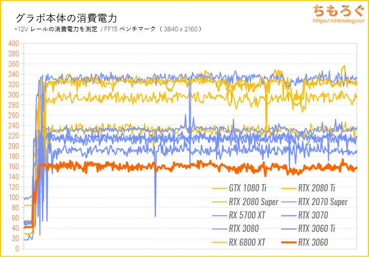 GeForce RTX 3060のベンチマーク比較:グラボ本体の消費電力を比較