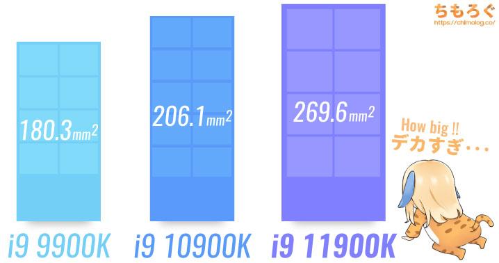Core i9 11900Kのダイサイズ(面積)比較