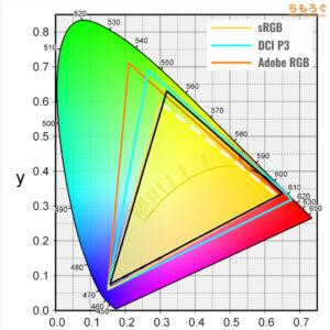 ASUS VG259QRをレビュー(色の正確さや色域をチェック)