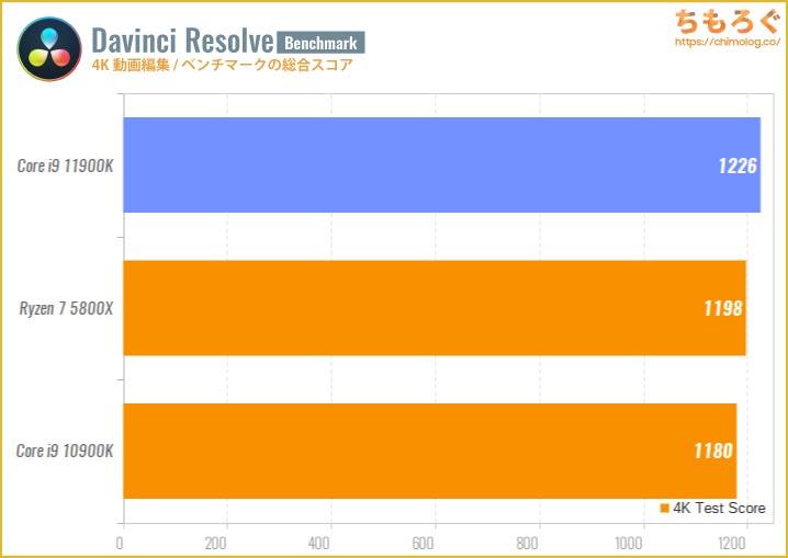 Core i9 11900Kのベンチマーク比較:4K動画編集(Davinci Resolve)