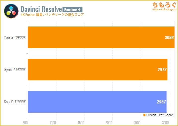 Core i9 11900Kのベンチマーク比較:4K動画編集(Davinci Resolve Fusion)