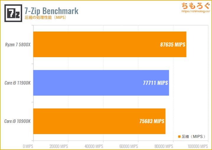 Core i9 11900Kのベンチマーク比較:7-Zip Benchmark(圧縮)