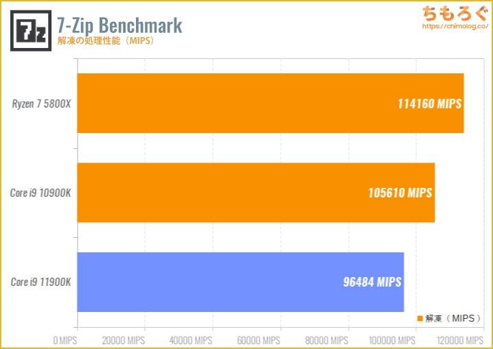 Core i9 11900Kのベンチマーク比較:7-Zip Benchmark(解凍)
