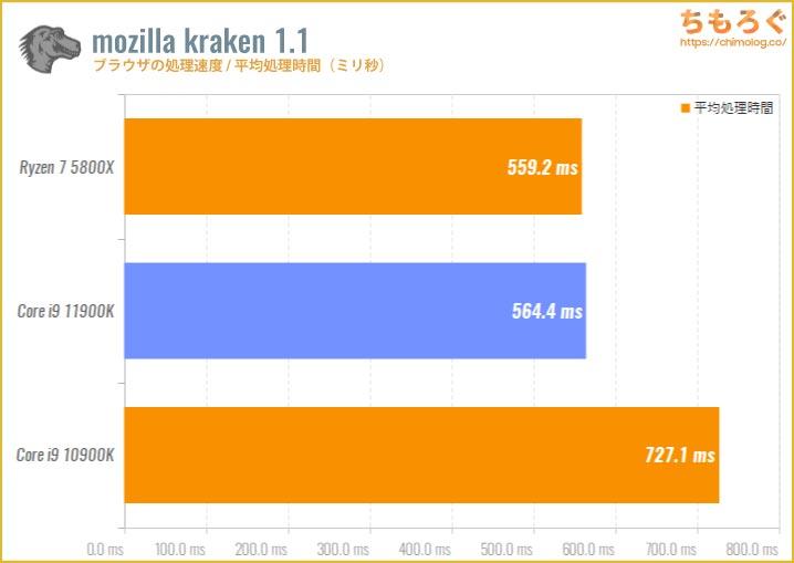 Core i9 11900Kのベンチマーク比較:mozilla kraken(ブラウザの処理速度)