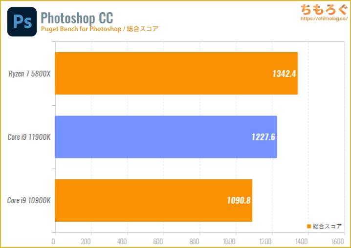 Core i9 11900Kのベンチマーク比較:Photoshop CCの処理速度