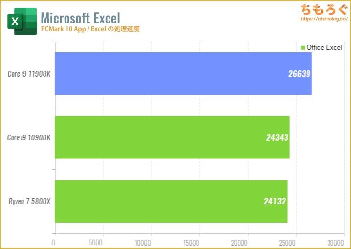 Core i9 11900Kのベンチマーク比較:Excelの処理速度