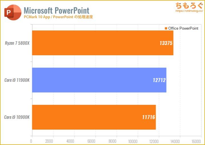 Core i9 11900Kのベンチマーク比較:PowerPointの処理速度