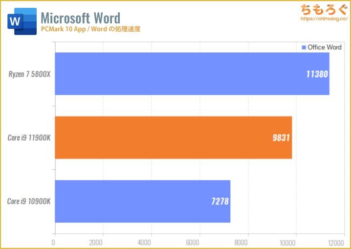 Core i9 11900Kのベンチマーク比較:Wordの処理速度
