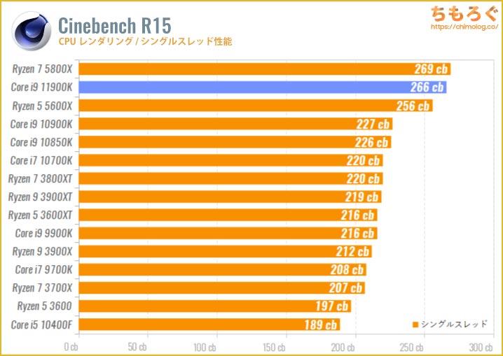 Core i9 11900Kのベンチマーク比較:Cinebench R15(シングルスレッド)