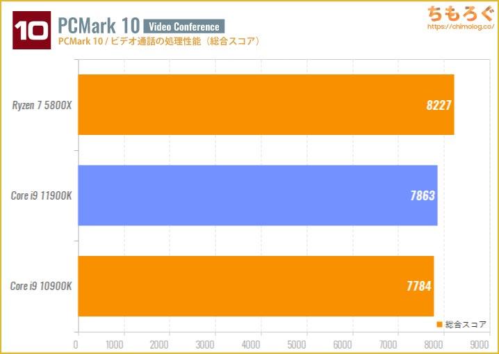 Core i9 11900Kのベンチマーク比較:PCMark 10(ビデオ通話の処理性能)