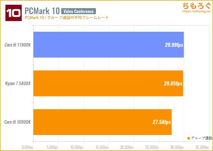 Core i9 11900Kのベンチマーク比較:グループ通話の平均フレームレート
