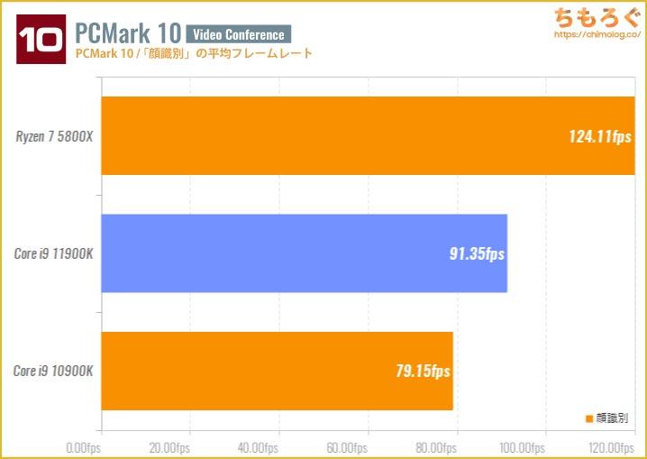 Core i9 11900Kのベンチマーク比較:「顔識別」の平均フレームレート