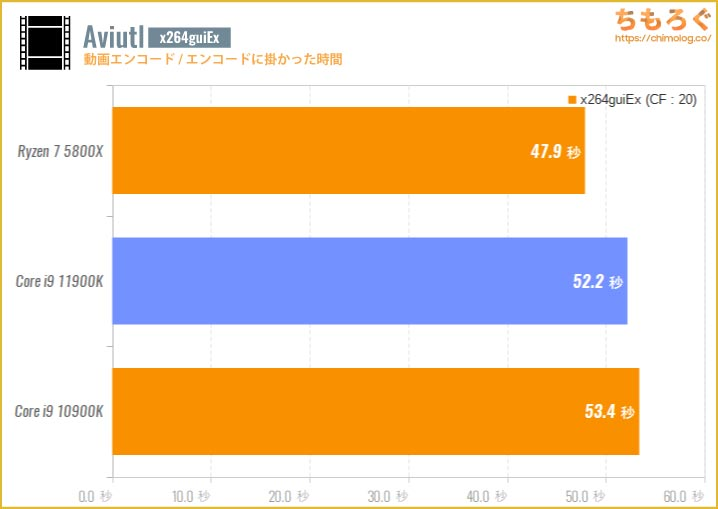 Core i9 11900Kのベンチマーク比較:Aviutl(x264guiEx)