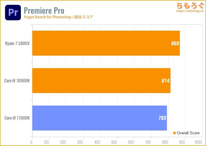 Core i9 11900Kのベンチマーク比較:動画編集(Adobe Premiere Pro)