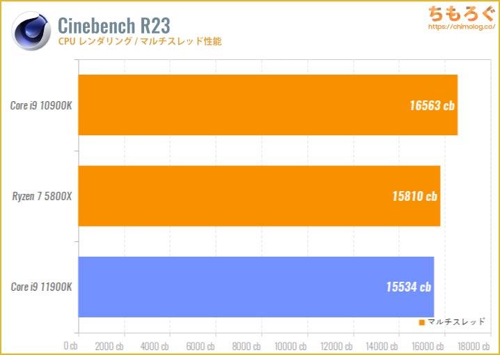 Core i9 11900Kのベンチマーク比較:Cinebench R20(マルチスレッド)