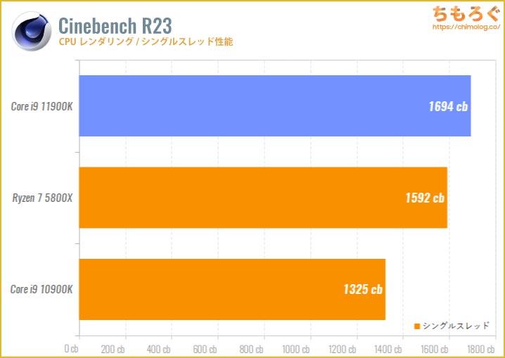 Core i9 11900Kのベンチマーク比較:Cinebench R20(シングルスレッド)