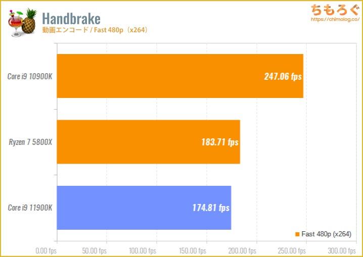 Core i9 11900Kのベンチマーク比較:Handbrake(動画エンコード・Fast 480p)