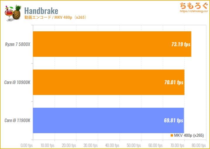 Core i9 11900Kのベンチマーク比較:Handbrake(動画エンコード・MKV 1080p)